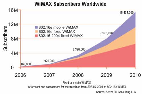 wimax white paper